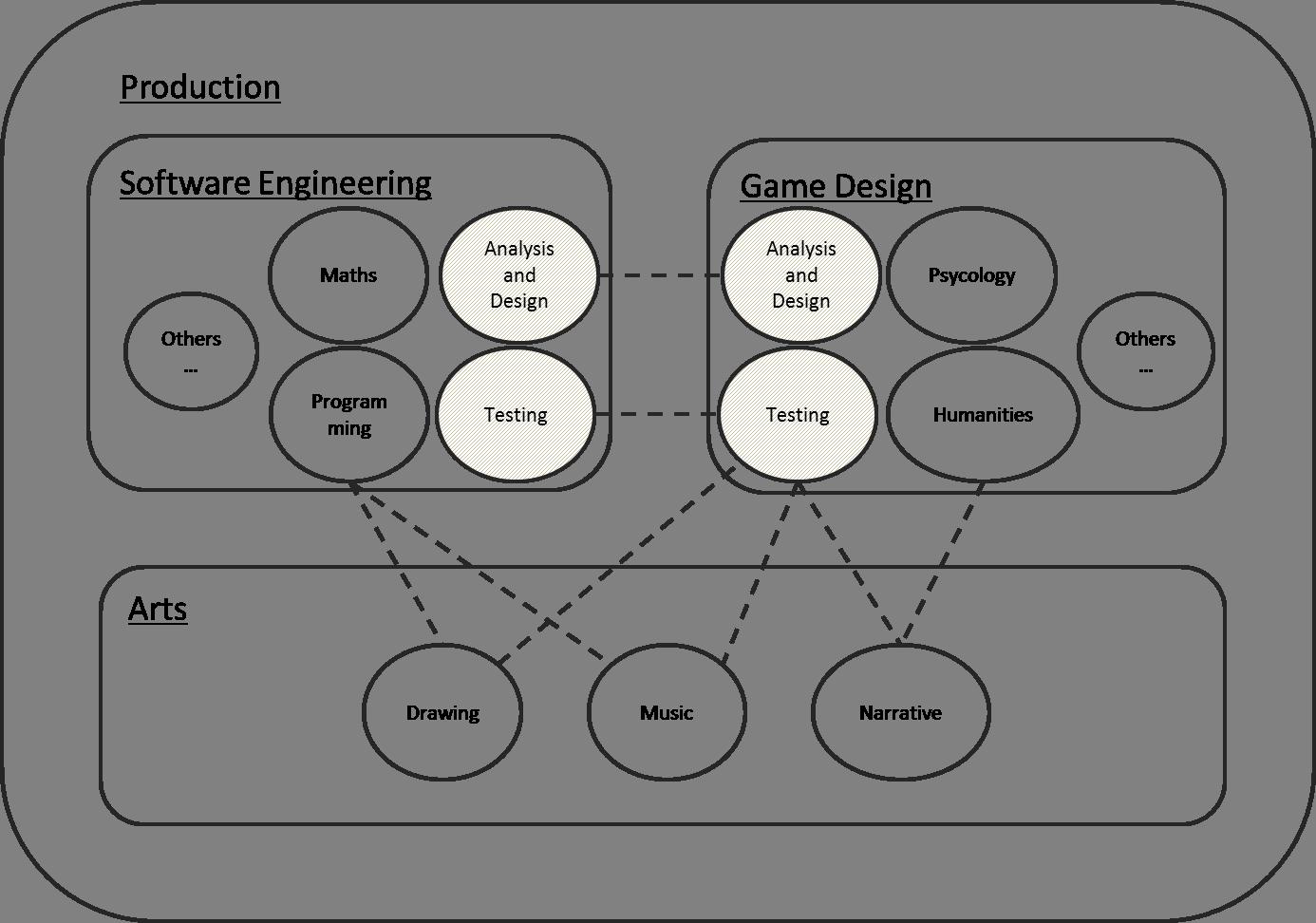 Proposed interaction between disciplines
